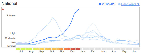 2013 Flu Trend