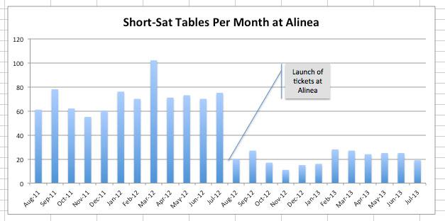Alinea stats