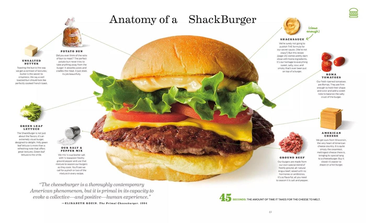 Anatomy of a ShackBurger