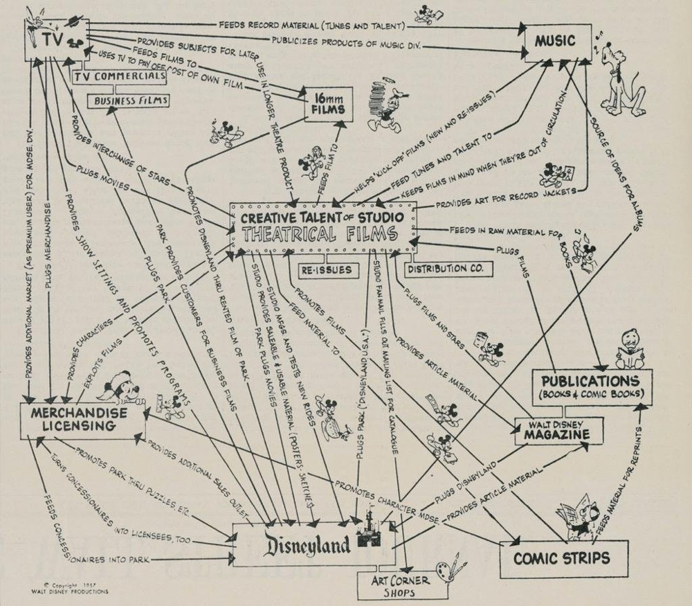 Disney Synergy Chart