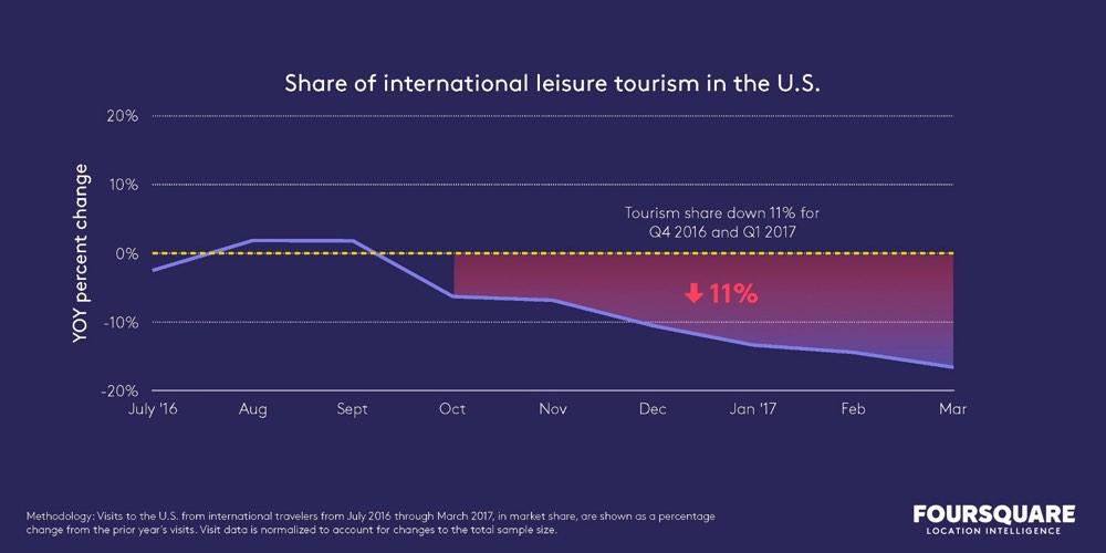 Foursquare Tourism