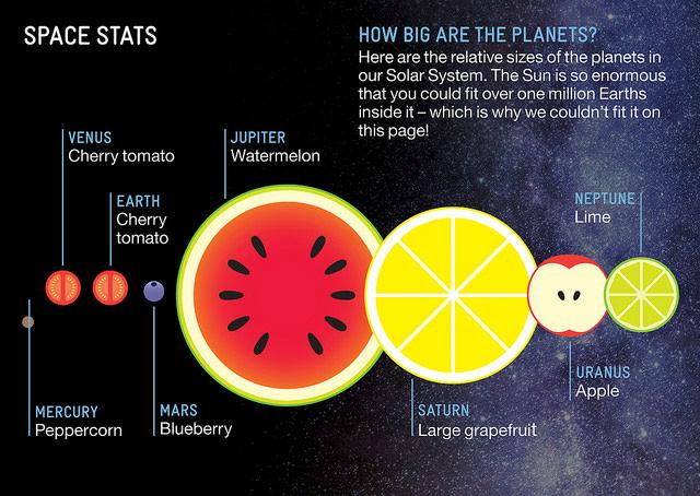 Fruit Solar System