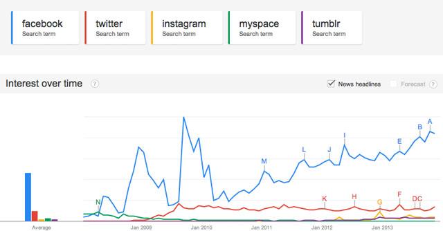 Google News Sm Graph