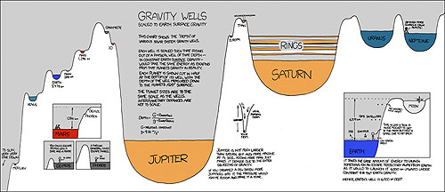 Gravity wells
