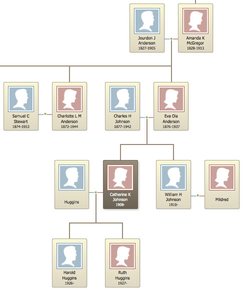 Jordan Anderson family tree