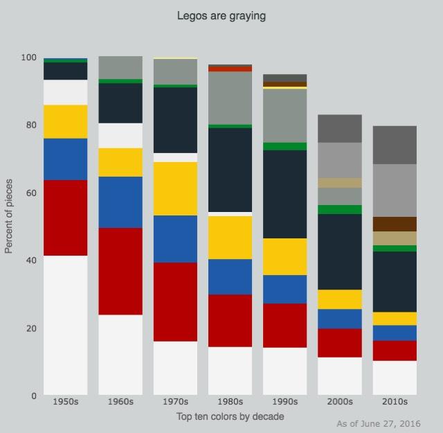 Legos Are Graying