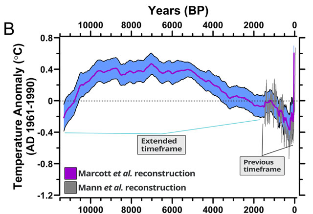 New graph shows unprecedented global warming over past for Global shows