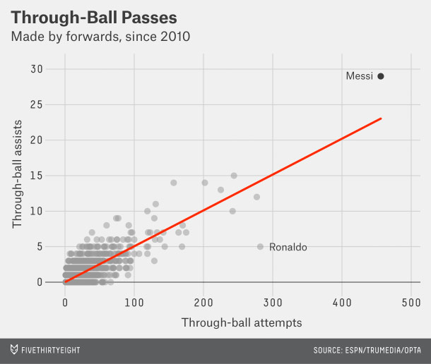 Messi Thru Ball Graph