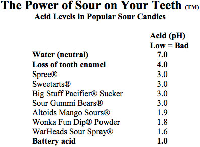 Sour Candy Acid