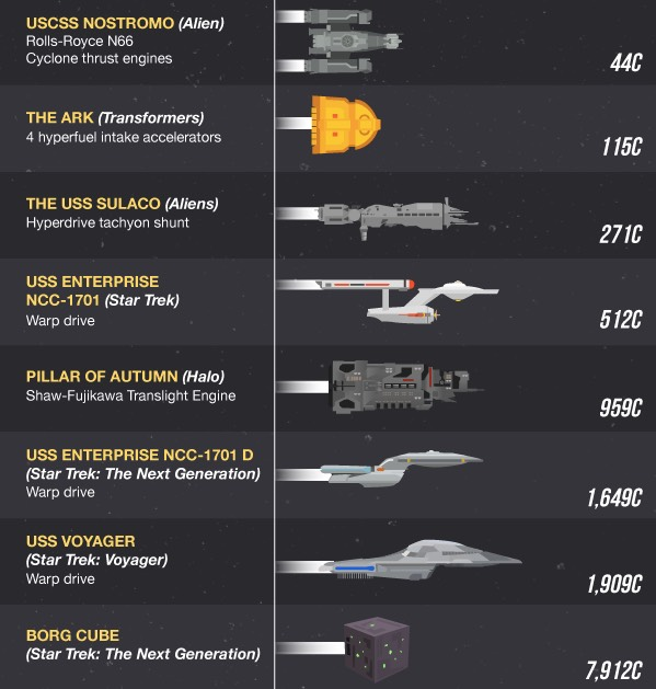 Sci-fi spaceships speed