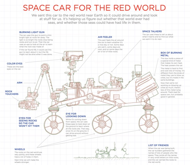 mars curiosity rover technical drawing - photo #46