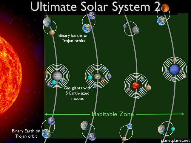 Ultimate Solar System