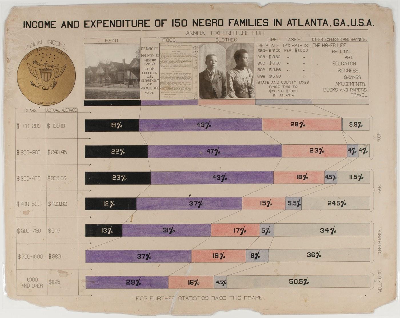 W.E.B. Du Bois Infographics